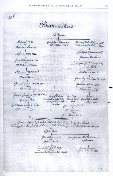 Alberi Genealogici delle Case Nobili di Milano, Bossi di Azzate