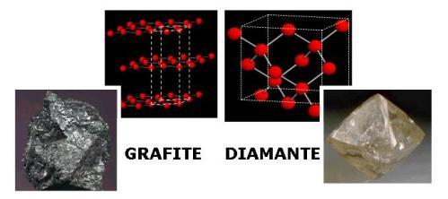 Grafite e diamante sono entrambi minerali formati solo da atomi di carbonio. Le loro proprietà però sono assai diverse, a causa delle loro diverse strutture cristalline (rappresentate in alto).