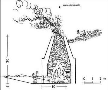 Fornace a fuoco alternato